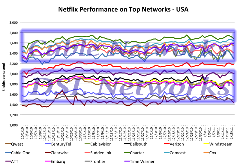 Netflix Speeds by Provider