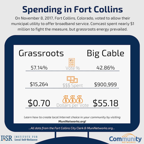 2017-2B-Spending-in-Fort-Collins.png