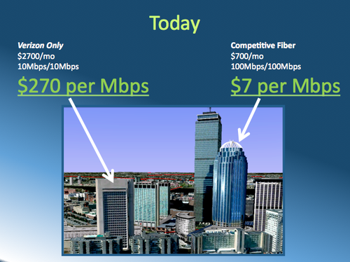 Commercial Broadband Competition