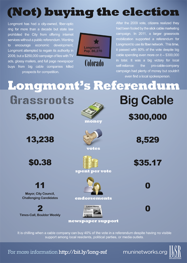 infographic restates information about Longmont